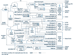 chapter    oil and naturalfigure    refinery process chart