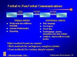 verbal vs nonverbal communication essay   essay topicsverbal vs nonverbal communications