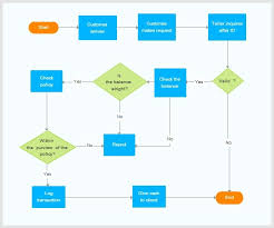 online diagram software to draw flowcharts  uml  amp  more   createlyflowchart