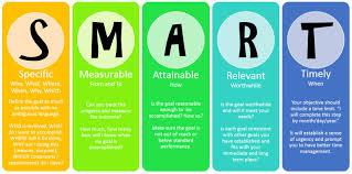useful ways for making smart goals maria barina live smart goals