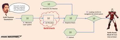 bottleneck books learnings balanced flow happy stark