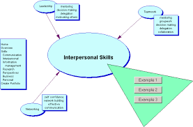 interpersonal skills including communication skills interpersonal skills including communication skillstime management for moms tipslaws of attraction movie soundtrack pdf 2016