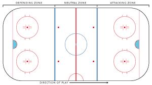 ice hockey rink   wikipediazones on a hockey rink