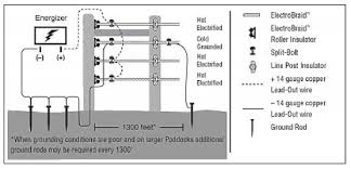 horse fencing electrobraid standard energizer fence wiring diagram