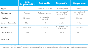 week business ownership and organizational structure forms of business ownership
