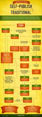 central conflict of your novel now novel the write life has this question filled infographic on