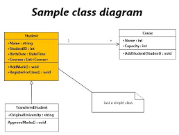 professional diagram and flowchart software   diagram ringsample of a uml class diagram created using diagram ring editor