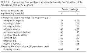 attitudes toward muslim americans post 9 11 the nine questions high loadings on general situational attitude component had good internal consistency cronbach s α 83