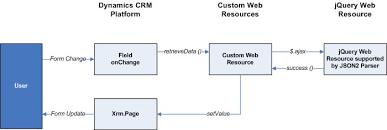 using jquery in crm   crm consultancy blogcrm scripting flow diagram using jquery