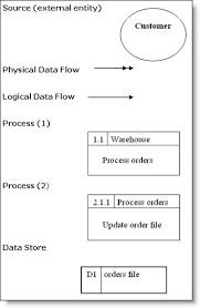 dfd symbolsdat flow diagram symbols  logical data flow  process  data store etc