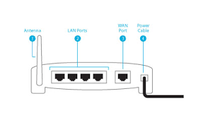 set up a wireless router microsoft windows help the ports on the back of a router