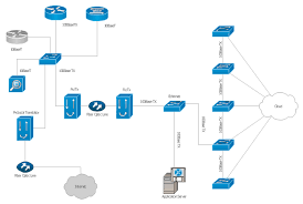 how to create a computer network diagram in conceptdraw pro   how    cisco network diagram  workgroup switch  software based router  file server  application server