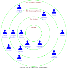 a taxonomy of stakeholdersfigure   onion diagram of product stakeholders