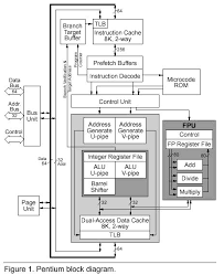 images of architecture block diagram   diagramscomputer architecture block diagram photo album diagrams