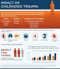 in focus recognizing trauma as a means of engaging patients the impact of childhood trauma infographic