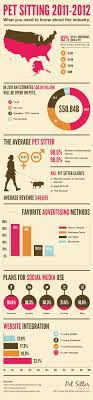 good pet sitting company s com pet industry stats and trends