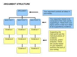 ielts general writing essay topics blank resumes templates  essay structure diagram