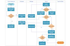 Er Diagram For Payroll System Diagram Process Flowchart Entity Relationship