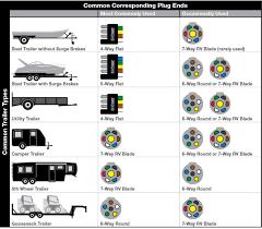 7 way rv blade wiring diagram images plug wiring diagram rv 7 way pollak wiring diagram car