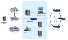 cisco network diagram   template   bus network topology diagram    network diagram  workstation  server  router  hub  cloud  bus  token