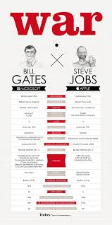 best ideas about bill gates steve jobs steve diferencias entre bill gates y steve jobs