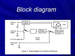javed ppt      block diagram
