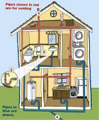 plumbing   matenaer plumbingplumbing diagram