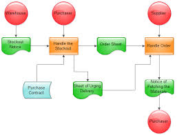 examples   process flowchartsales process flowchart  middot  order process flowchart