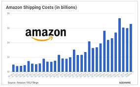 Amazon to offer <b>free</b> holiday <b>shipping</b>, temporarily ending $25 ...