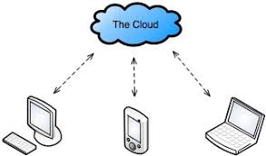 network diagram cloud   clipart best    the cloud and how it changes mobile computing   mobile zone
