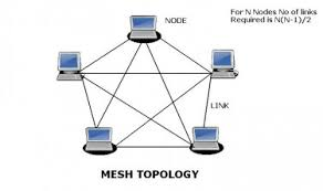 images of ring network topology diagram   diagrams best images of ring topology diagram network topology diagram