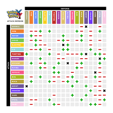 top 7 infographics to make you a pokemon go champion strengths and weaknesses