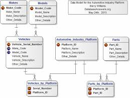 print version of the data models for an automotive industry platformerd data model for an automotive industry platform