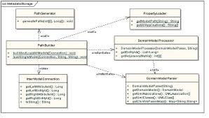catissue suite   design guide   ncip   catissue documentation    uml class diagram of the classes responsible for metadata storage