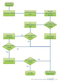 flowcharts  amp  worklow diagrams   createlyflowchart template