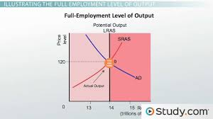 natural rate of unemployment definition and formula video identifying an economy that is above potential