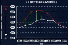 evinrude tach wiring diagram images wiring diagram for the tach 5v wiring diagram evinrude e tec systemwiringcar