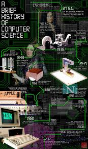 best images about computer history ibm steve a brief history of computer science very interesting