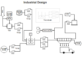 process flow diagrams  pfds  and process and instrument drawings    industrial design   wastewater treatment plant  industrial design drawing