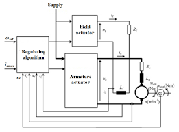electric bike motor wiring diagram wirdig curtis dc motor controller wiring diagram furthermore step up dc