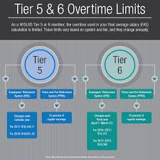 new york retirement news news from the new york state and local tier 5 6 overtime limits