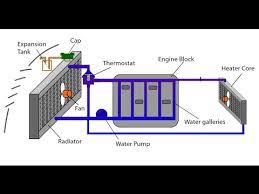 <b>Automotive</b> Appreciation 10, <b>Engine Cooling System</b> Animation ...