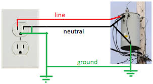 wiring diagram for a dryer plug images prong dryer outlet wiring breaker box wiring diagram electric oven 30 220 volt also whirlpool dryer wiring diagram together prong plug wiring
