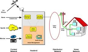 cable tv systems  headend and modulator   ftth  amp  triple play    cable television network diagram