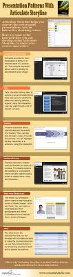 17 best ideas about presentation skills training an infographic demonstrating presentation patterns provides a good explanation of how certain interactions could be used when presenting different