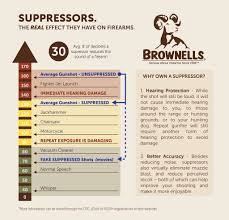 brownells ier systems daily brownell s suppressing a few myths about suppressors