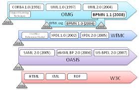 business flow diagram   q bpmdevelopment in standards bodies