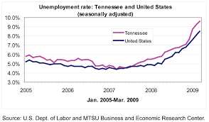 tracking the tennessee economy gov as can be seen from the graph of the u s and tennessee unemployment rates the state economy does not track perfectly the national economy