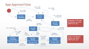 software diagrams for powerpoint   slidemodel    powerpoint software application flow diagram