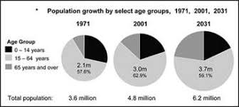 advantages amp disadvantages of population growth  ehow check out our top free essays on disadvantages of population growth to help you write your